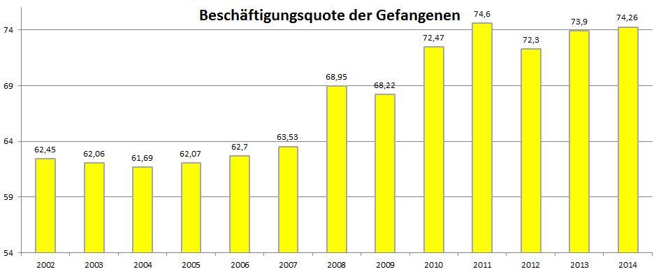 Beschäftigungsquote der Gefangenen