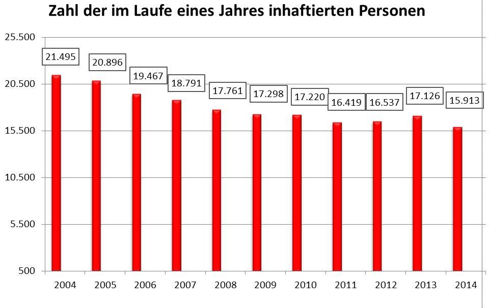 Zahl jährlich inhaftierter Personen